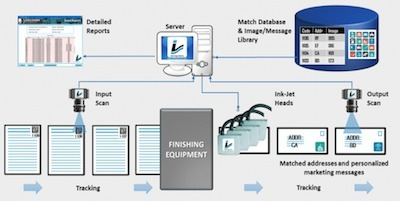 Lake Image Systems met variabele data en kwaliteitscontrole oplossingen op DRUPA   BlokBoek e-zine   Scoop.it