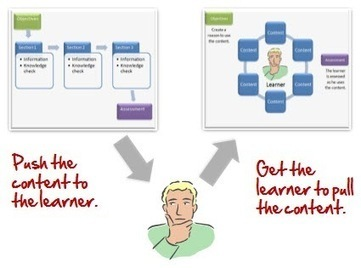 De la enseñanza PUSH al aprendizaje PULL | Investigación en Tecnología Educativa | Scoop.it