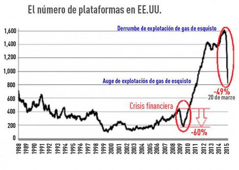 Seis gráficos alarmantes de que estamos ante una crisis mundial - RT | Economía&ADE | Scoop.it
