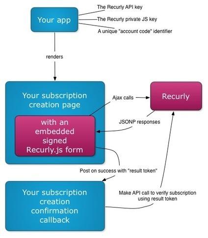 Recurly.js: The Basics   Dev tips   Scoop.it