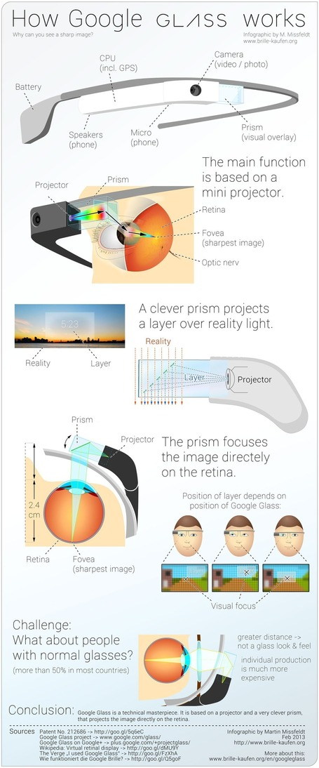 A Great Visual Guide on How Google Glass Works | iGeneration - 21st Century Education | Scoop.it