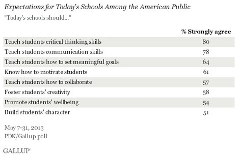 "Americans Say Teach ""Soft"" Skills 