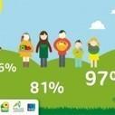 Les français et la consommation locale : bienvenue à la ferme !   Chimie verte et agroécologie   Scoop.it