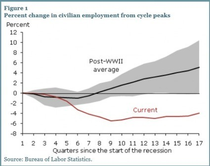 SF Fed: This Time It Really Is Different | ZeroHedge | Gold and What Moves it. | Scoop.it