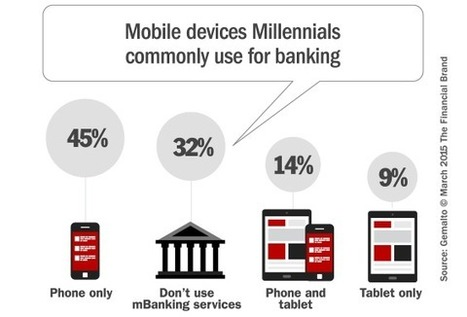 Millennials, Mobile & The Future of Financial Marketing - The Financial Brand | Advertising, I say | Scoop.it