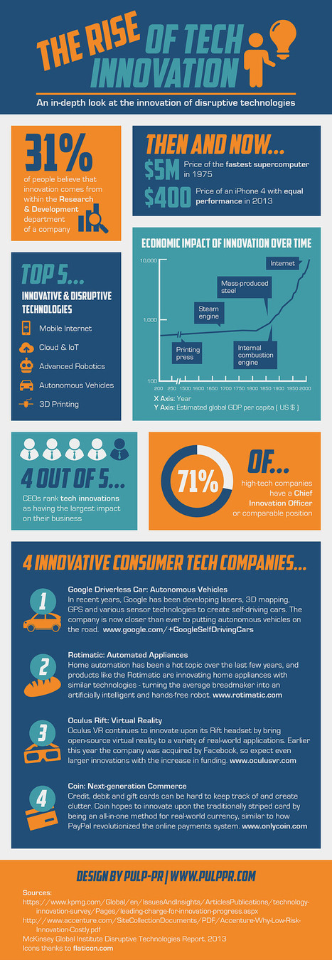 The Rise of Tech Innovation [Infographic] | business analyst | Scoop.it