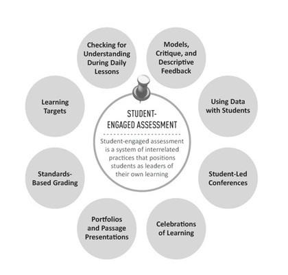 The 'Secret Sauce' Of Formative Assessment | Leading Schools | Scoop.it