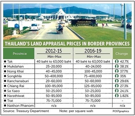 Thailand Border Land Boom Set to Ease | Bangkok Condo Sales | Scoop.it