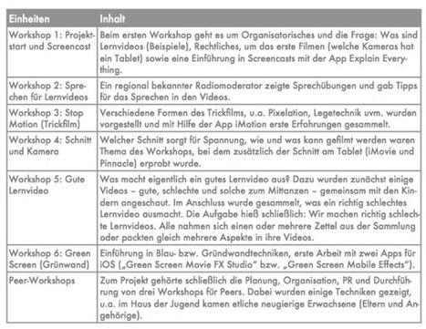 » Lernvideoproduktion am Tablet – Vom Screencast zur Greenscreen-Technik (Handbuch Making-Aktivitäten) – Medienpädagogik Praxis-Blog | All about e-learning.... | Scoop.it