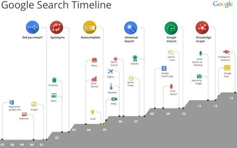 Google unveils most substantial change to search algorithm since 2010 | SEO, SMO, Internet Marketing | Scoop.it