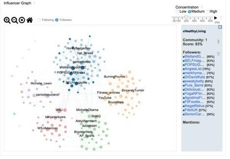 Use Social Intelligence and Influencers to Amplify Your Content   Sysomos Blog   Marketing digital, réseaux sociaux, mobile et stratégie online   Scoop.it