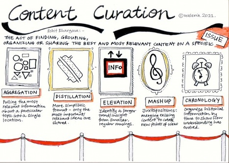 What is Content Curation? - EdTechReview™ (ETR) | social media in education | Scoop.it