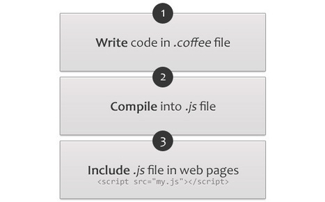 Writing Better JavaScript with CoffeeScript: The Basics | JavaScript for Line of Business Applications | Scoop.it
