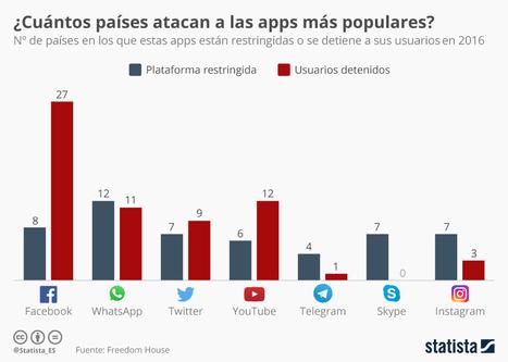 Las aplicaciones sociales más perseguidas por los gobiernos   Redes Sociales   Scoop.it