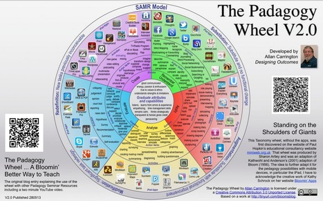 SAMR + Bloom's + iPad Apps = The Padagogy Wheel v2.0 | educational technology for teachers | Scoop.it