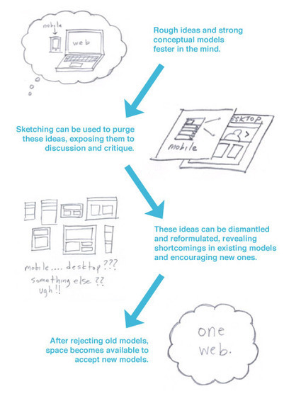 Sketching A New Mobile Web - Smashing Mobile | Smashing Mobile | Web programming tools and more... | Scoop.it
