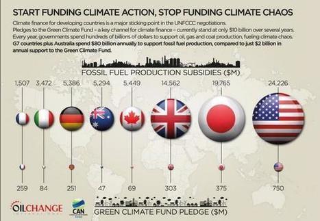 Le G7 investit 40 fois plus dans les énergies fossiles que dans le renouvelable ���� @Alpha_Pyxidis | Equilibre des énergies | Scoop.it