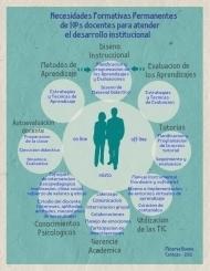 Infografía: Necesidades formativas permanentes de l@s docentes para atender el desarrollo institucional   Edukn-do   Scoop.it