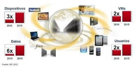 Transformando los modelos de negocio a través de la innovación en la comunicación y la colaboración | Hipermedia | Scoop.it