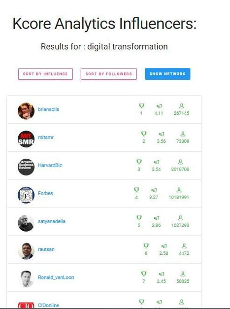 Searching – KCORE ANALYTICS | simplified analytcs | Scoop.it
