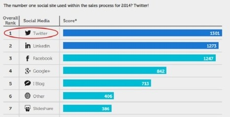 Twitter Overtakes LinkedIn As Number 1 Social Media Site For Salespeople | Using Linkedin Wisely | Scoop.it
