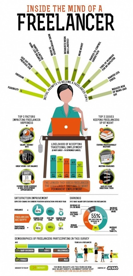Inside The Mind of a Freelancer [Infographic] | Daily Infographic | Project Management and more | Scoop.it