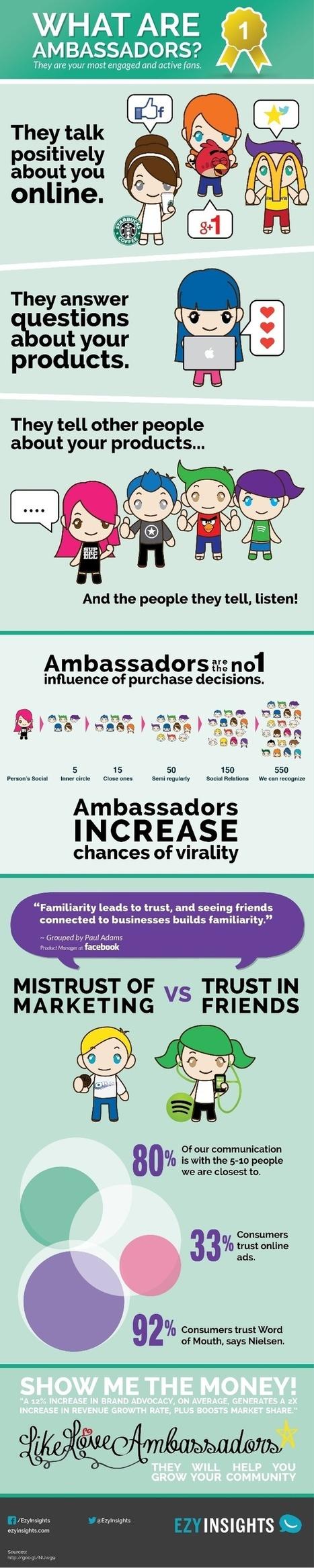 Embajadores de marca en Redes Sociales #infografia #infographic #marketing #socialmedia | Seo, Social Media Marketing | Scoop.it