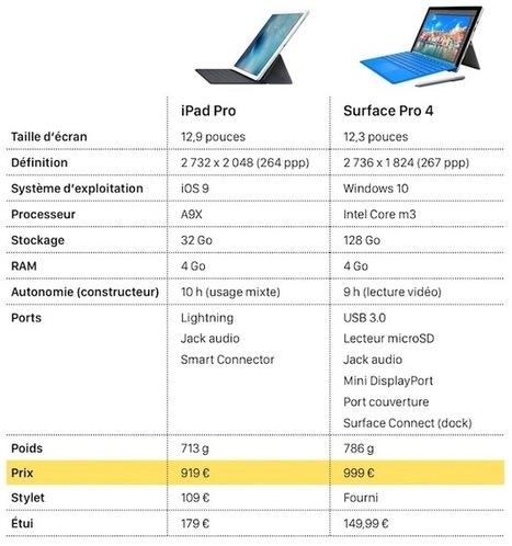 Test de l'iPad Pro : design, prise en main et performances | AllMyTech | Scoop.it