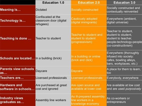 What is Education 3.0 | Tuggeranong Schools Network | Scoop.it