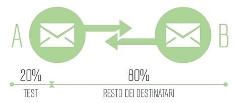 L'Infiltrato Speciale 02: Fare Email Marketing Conviene | Carlo Mazzocco | Il Web Marketing su misura | Scoop.it