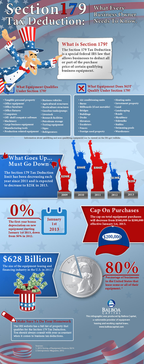 Section 179 Tax Deduction Infographic from Balboa Capital | Business Industry Infographics | Scoop.it