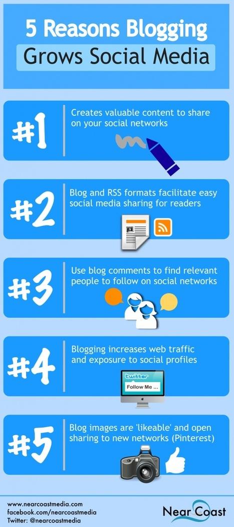 Social Media Infographics | Social Media and Web Infographics hh | Scoop.it