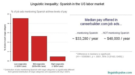 Linguistic inequality: Spanish on the job market | Spanish in the United States | Scoop.it