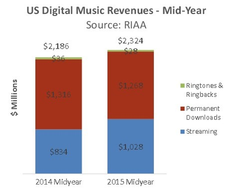 RIAA - RIAA 2015 Mid-Year Music Sales and Revenue Numbers Released - September 22, 2015 | Kill The Record Industry | Scoop.it