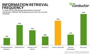 Organic Social Media: Why Marketers Must Join the Conversations - Search Engine Watch   In PR & the Media   Scoop.it