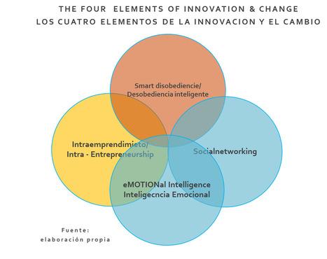 El quinto elemento de la innovación y el cambio   AJG_Innovación   Scoop.it