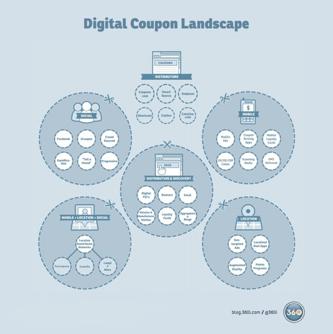 Couponing in the Digital Age – A 360i Playbook for CPG Brands « Digital Connections – 360i Blog, Digital Marketing Agency   Social Media Strategist   Scoop.it