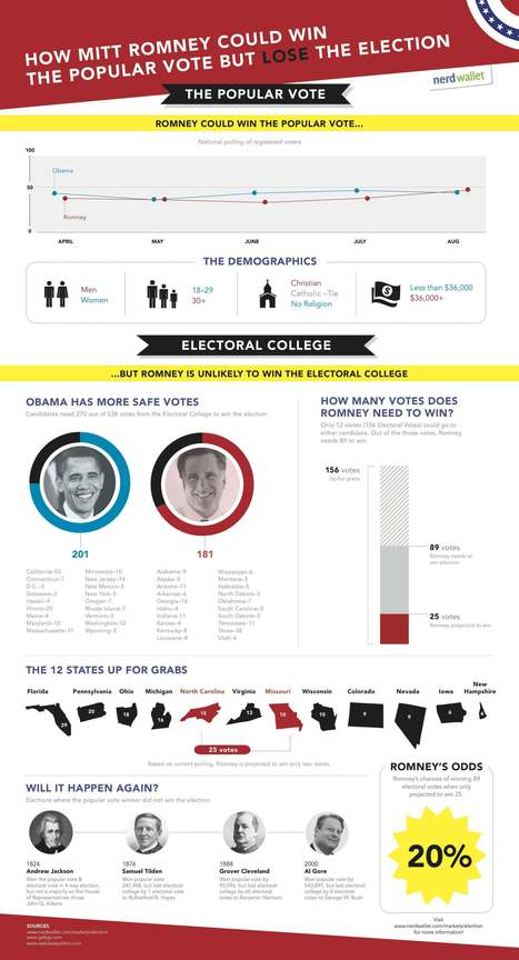 how-romney-could-win-the-popular-vote-but-lose-the-election | data visualization US Election | Scoop.it