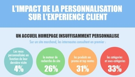 Infographie - L'impact de la personnalisation sur l'expérience client en e-commerce | Be Marketing 3.0 | Scoop.it