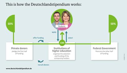 The Deutschlandstipendium: Best of both worlds for students | University Master and Postgraduate studies and positions | Scoop.it