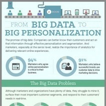 From Big Data To Big Personalization | digitalNow | Scoop.it