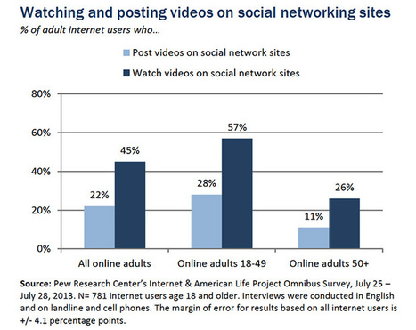 New Pew Research report shows online video continues rapid growth | Digital-News on Scoop.it today | Scoop.it