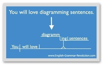 English Grammar Revolution: Grammar Made Easy | Learning related content | Scoop.it