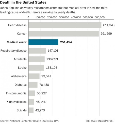 Researchers: Medical errors now third leading cause of death in United States | Health Supreme | Scoop.it