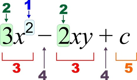 Procedure to be Followed to Multiply Fractional Numbers | Learning Algebra in Online | Technology & Apple | Scoop.it