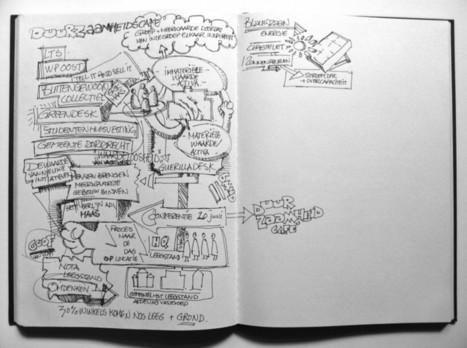 Meeting at Sustainaility Café, Dordrecht NL « Doodle Revolution | SKETCHNOTING | Scoop.it