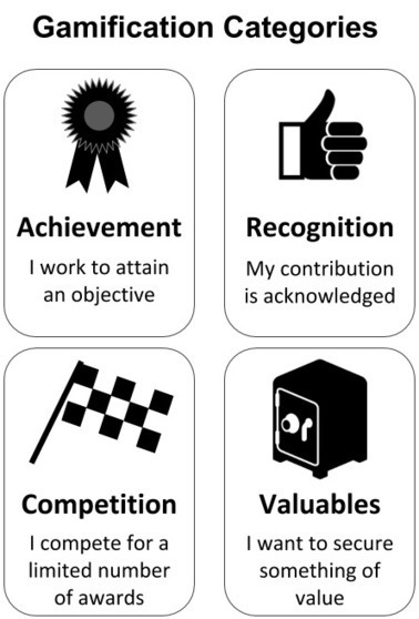 The gamification framework for business innovation | Executive Coaching Growth | Scoop.it