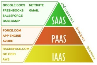 Who Else Wants to Understand the 3 Types of Cloud Computing?   Cloud Computing Reviews   Scoop.it