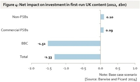 What if there were no BBC television? Enders Analysis on BBC TV's impact on investment in UK content | Media Law | Scoop.it