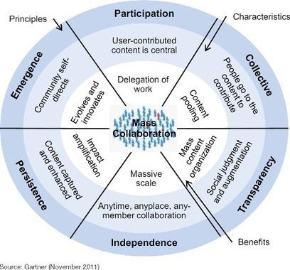 6 principes pour garantir le scuccès d'un réseau social d'entreprise | Communautés de pratiques | Scoop.it
